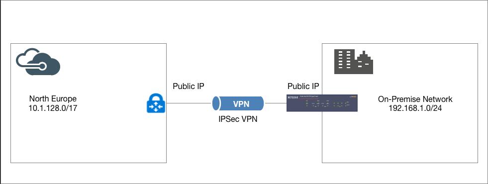 Checkpoint vpn licenses